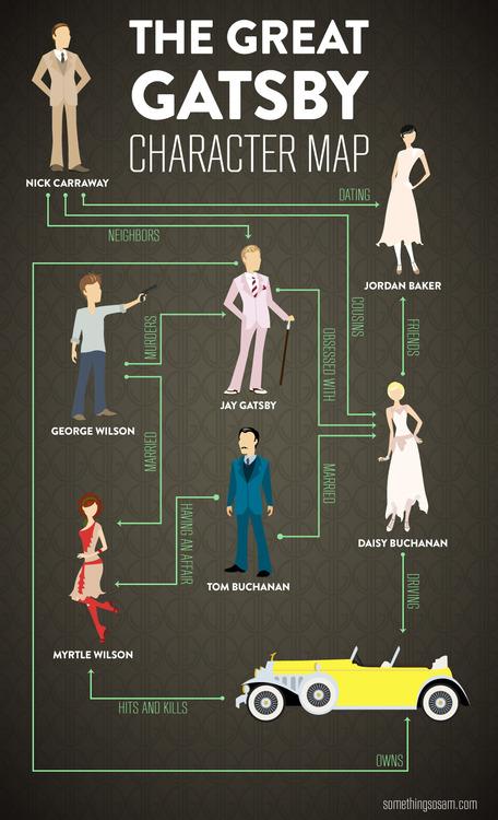 O Grande Gatsby [infográfico]